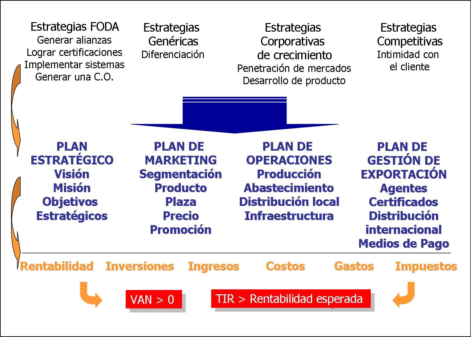 plan estrategico de shell En shell, planificar significa cambiar de forma de pensar, no hacer planes (2)   cuya resolución formuló la primera propuesta de planeamiento estratégico (6.