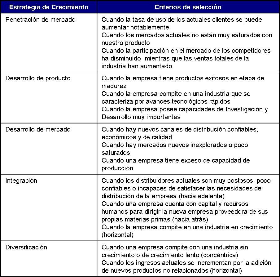 Evaluación Estratégica | Gestionando empresas