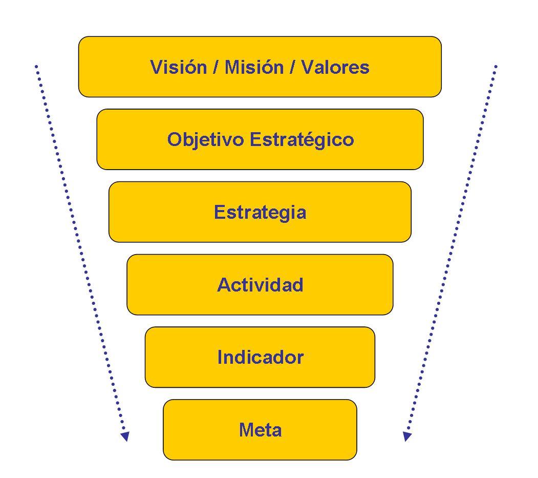 La medición de logros a través de indicadores | Gestionando empresas