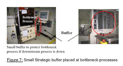 Buffers to help smooth operation