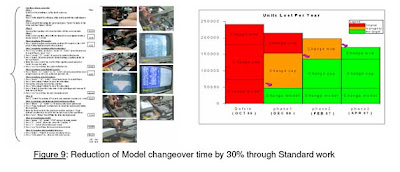 Change over time reduction with lean manufacturing and SMED