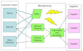 Figure 1 - JIT - A fundamental lean manufacturing building block