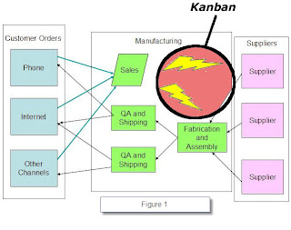 Kanban - From Push To Pull Manufacturing