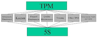 Lean Manufacturing tools series - TPM - Total Productive Maintenance