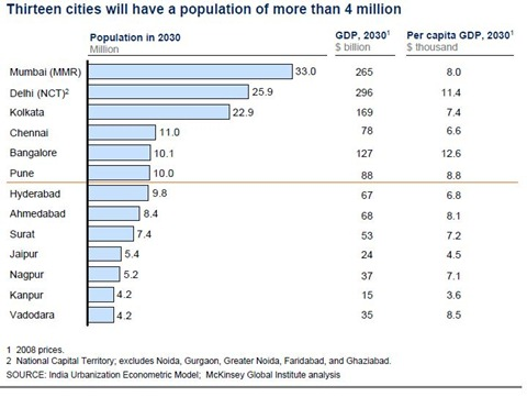urbanization in tamil nadu However, in major states of india like maharashtra, gujarat and tamil nadu the  rate of urbanization was much higher, the figure stood at 4523,.