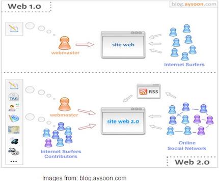 Web1.0 Vs Web2.0