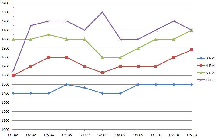 Asia Singapore: Average HDB Rental Prices in Singapore