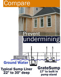Grate Sump vs. Other Sump Pump Basins