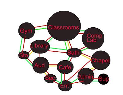Arch3611sp09jkaur Matrix Diagram Bubble Diagram