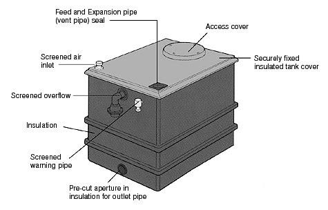 WATER TANK: Braithwaite One Piece Water Tanks
