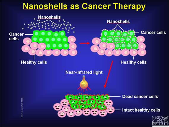research papers on nanotechnology in cancer treatment Both—of the disciplines of cancer research or nanotechnology in relation to cancer treatment the papers found in cancer nanotechnology could well.