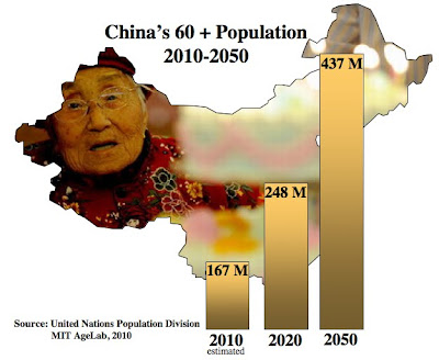 China's Gray Revolution: Why China May Invent the New Business of Aging