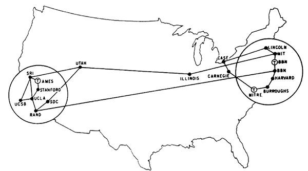 ARPANET Ինտերնետի սաղմը