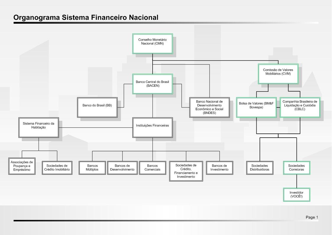 Dentro do Poder em Brasília - Política Interna Brasileira Organograma+Sistema+Financeiro+Nacional