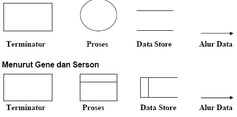 Ilmu koe blogs data flow diagram dfd biasanya terminator dikenal dengan nama entitas luar external entity terminator mempunyai dua jenis 1 terminator sumber source ccuart Gallery
