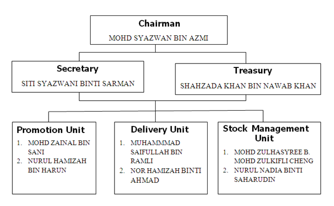 zara organization chart A hierarchy of starbucks companythe company has a matrix organizational structure which is a mix of several features which are functional organization.