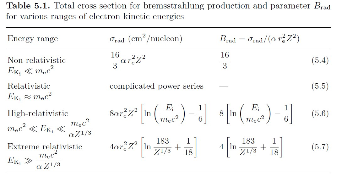 interaction of charged particles with matter pdf