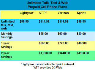 What are the advantages of prepaid phone plans?