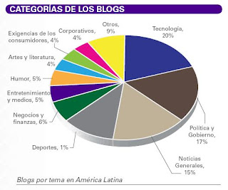 categorias blogs america latina