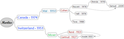 Family Tree Mind Map