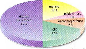 (GEI) Gases de Efecto Invernadero