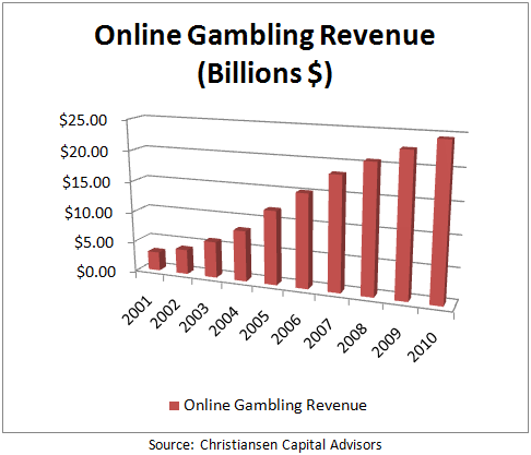 Gambling has been with us since ancient times. Gambling online is a