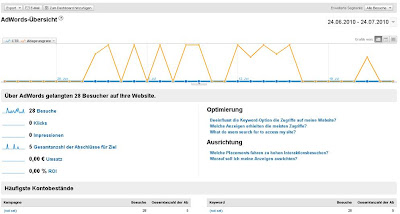 web analytics inside