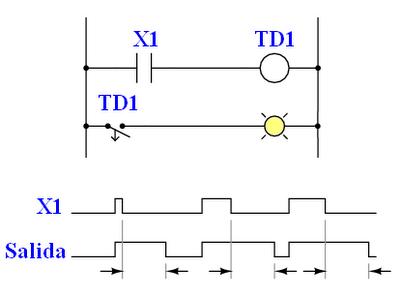 diagramas de tiempo