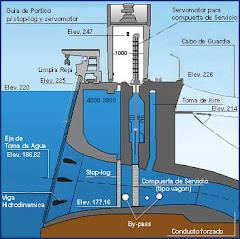 Itaipú - La altura de la represa es el equivalente a un edificio de 65 pisos.
