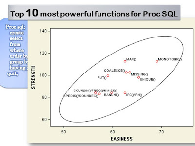Top 10 most powerful functions for Proc SQL