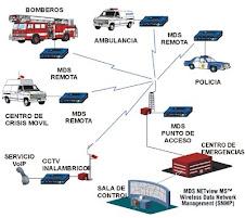 Redes Inalámbricas: Redes en 900MHz