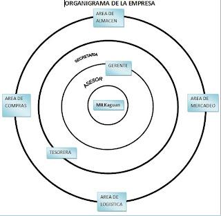 milkaguan organigramas de milkaguan