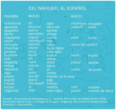Lenguas de México - Wikipedia, la enciclopedia libre