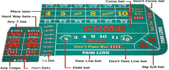 Best craps odds vegas strip