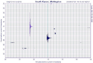 Snapshot of South Karori quake drum from 4.15pm 21 July 2008