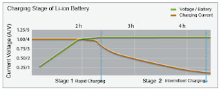 charging stage of li-ion laptop battery