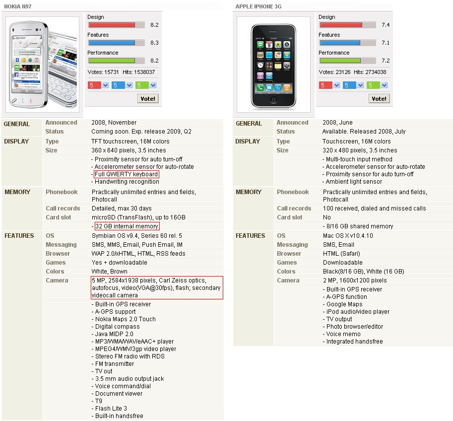 Nokia N97 vs Apple I-phone!!