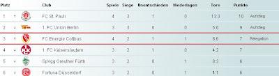 Karlsruher SC vs. St. Pauli - resultado