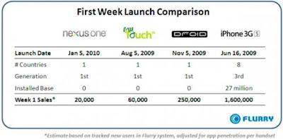 20K Google Nexus One versus 1.6M iPhone 3GS handsets in first week sale
