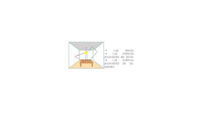 Sistemas de iluminaci n de uso interior - Sistemas de iluminacion interior ...