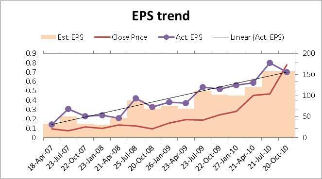 stock analysis  netflix analysis