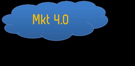 Mkt 4.0