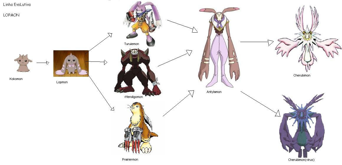 Lunamon Evolution Chart Guilmon Human -...