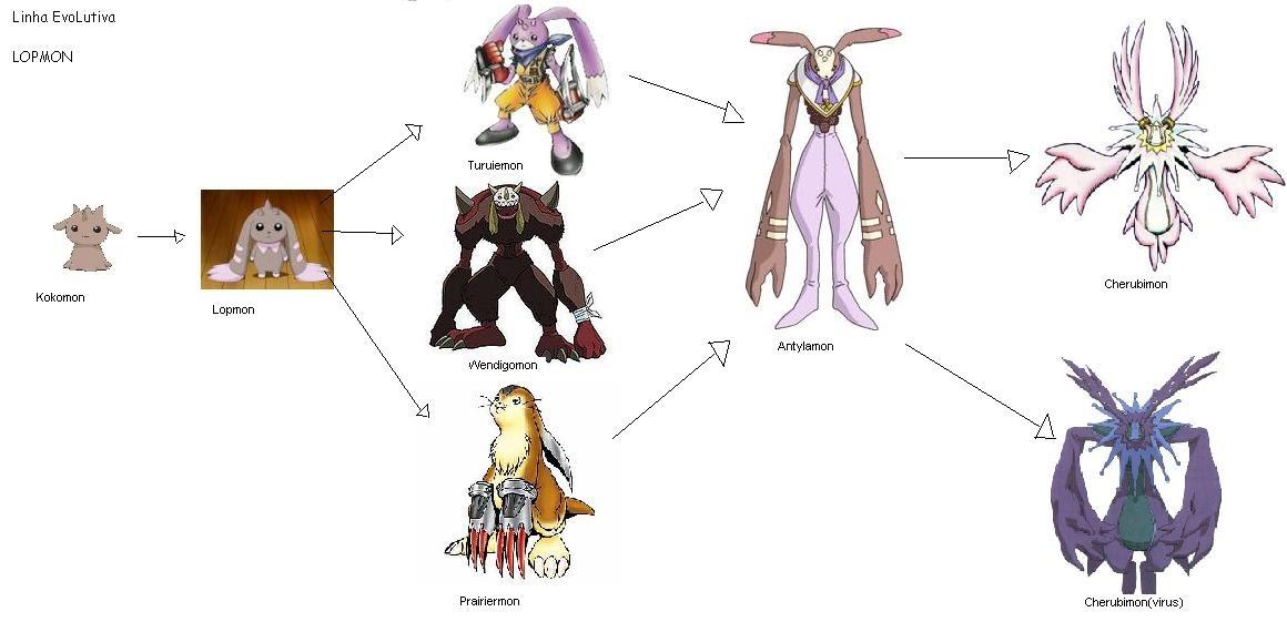 digimon perfect evolution mascote