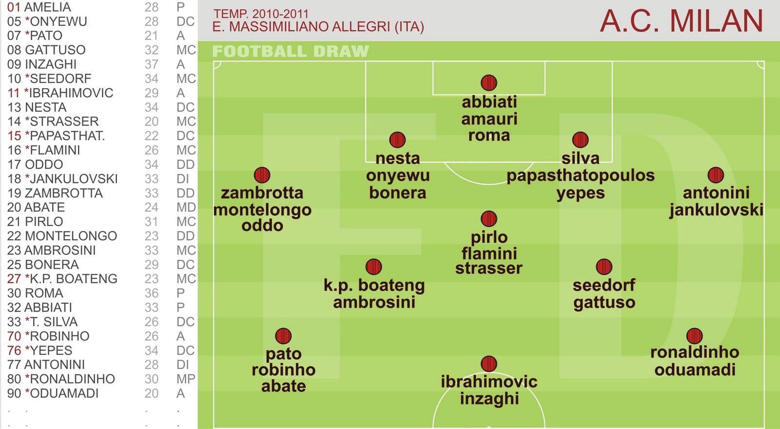 football draw ac milan 2010 2011 ni cuarteto ni terceto