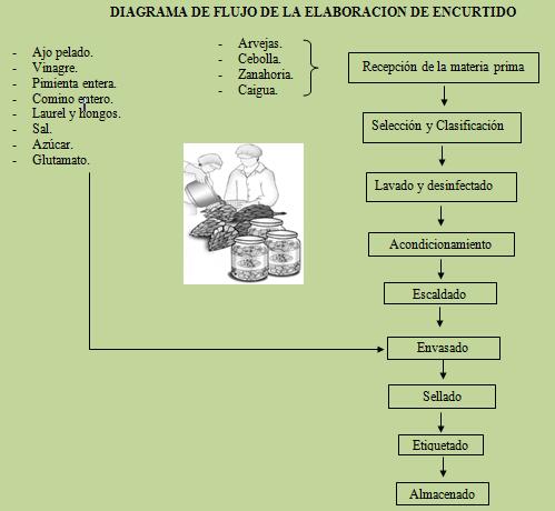 Tecnologiadeprocesos diagrama de flujo de la elaboracin de diagrama de flujo de la elaboracin de encurtidos ccuart Gallery