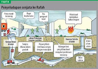 Fakta: kubu rahsia pejuang hamas - syabas tentera islam!