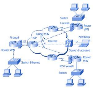 creare rete vpn