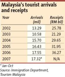 Tourist travel arrival to Malaysia