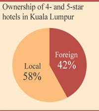 Ownership of 4 and 5 star hotels in Kuala Lumpur.